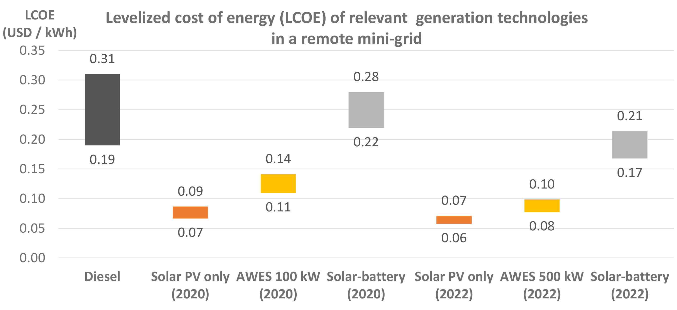 Levelized cost of energy (LCOE) of relevant generation technologies in a remote mini-grid