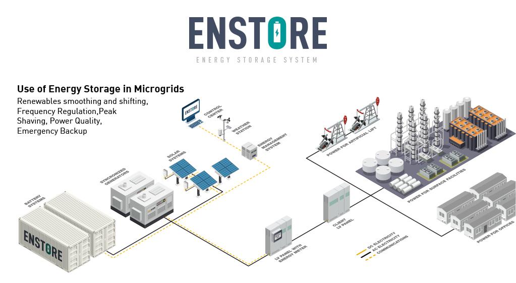 energy storage system enstore battery