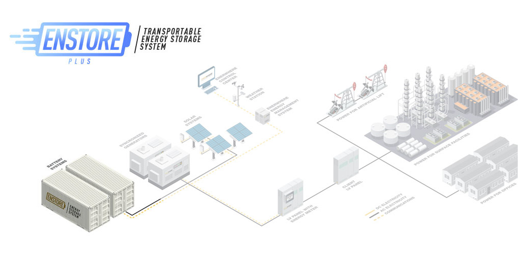 Energy Storage Battery Dubai Middle East USE